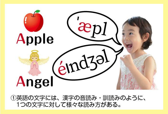 英語も1つの文字に対して様々な読み方がある